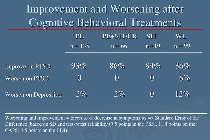 Improvement and Worsening after Cognitive Behavioral Treatments