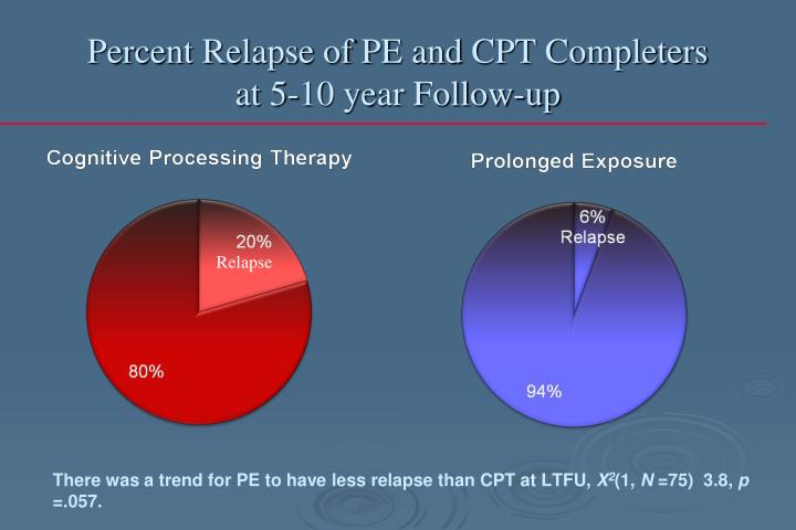 Percent Relapse of PE and CPT Completers at 5-10 year Follow-up