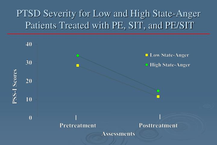 PTSD Severity for Low and High State-Anger