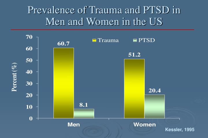 Prevalence of Trauma and PTSD in Men and Women in the