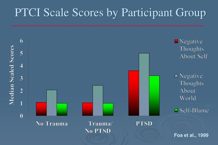 PTCI Scale Scores by Participant Group