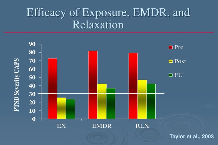 Efficacy of Exposure, EMDR, and Relaxation