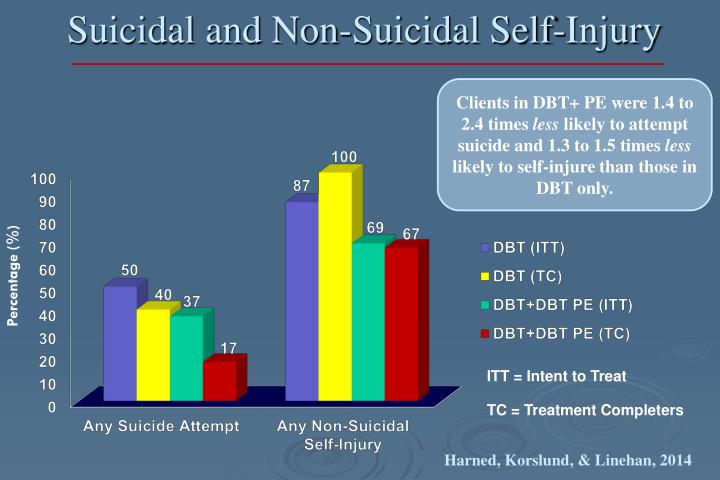 Suicidal and Non-Suicidal Self-Injury