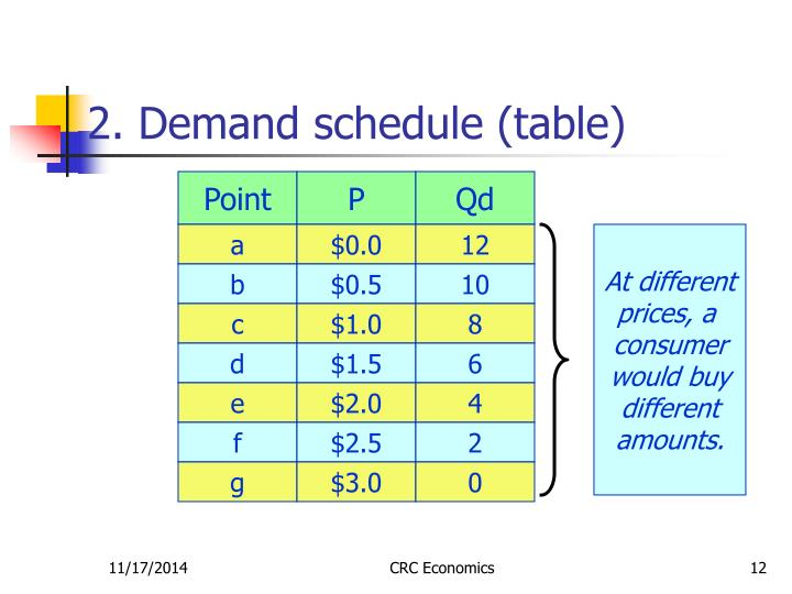 2. Demand schedule (table)