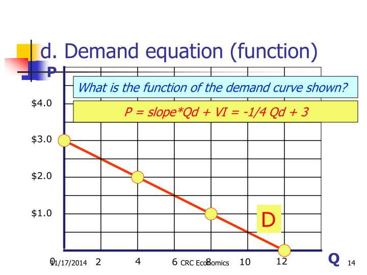 d. Demand equation (function)