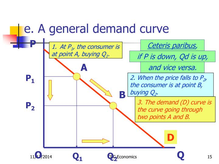e. A general demand curve