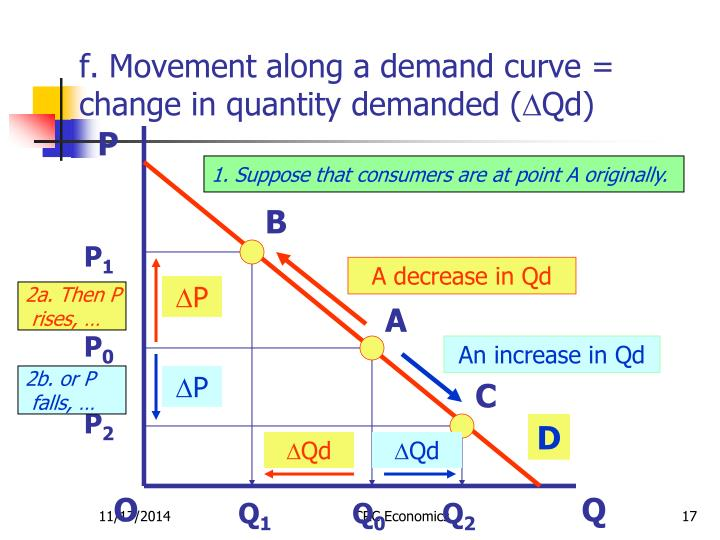 f. Movement along a demand curve