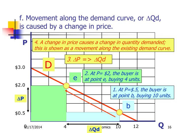 f. Movement along the demand curve, or
