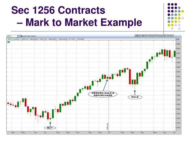 Sec 1256 Contracts