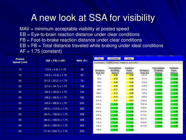 A new look at SSA for visibility