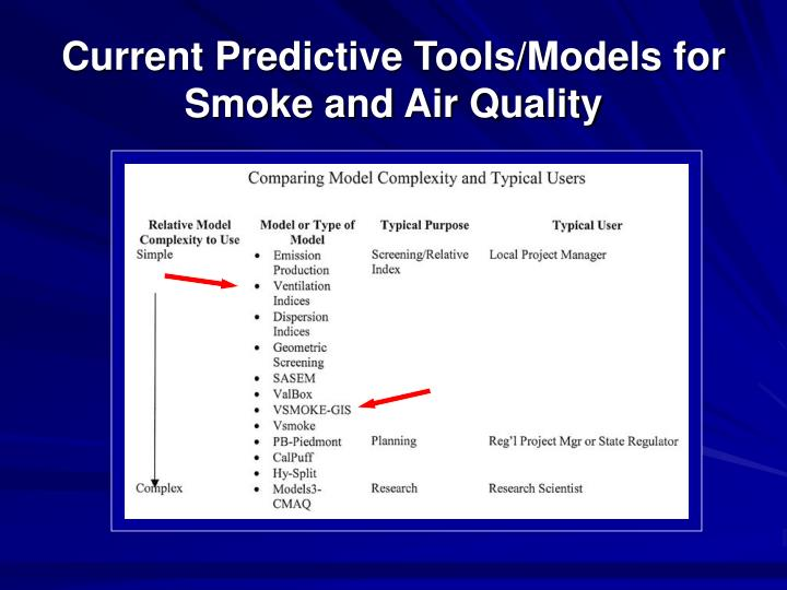 Current Predictive Tools/Models for Smoke and Air Quality