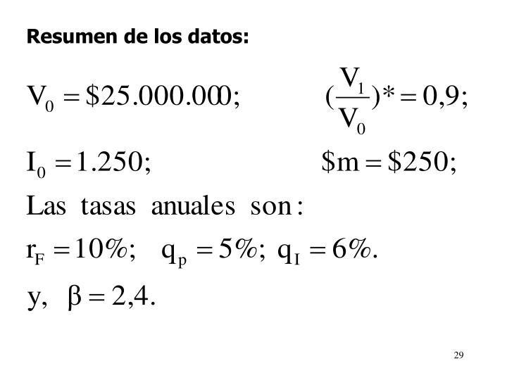 Resumen de los datos
