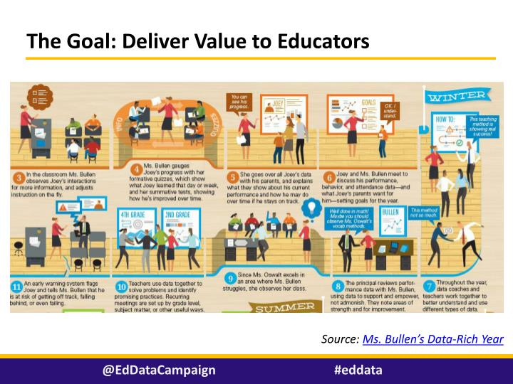 The goal deliver value to educators