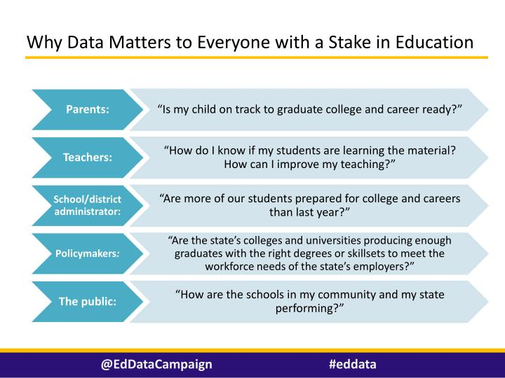 Why Data Matters to Everyone with a Stake in Education