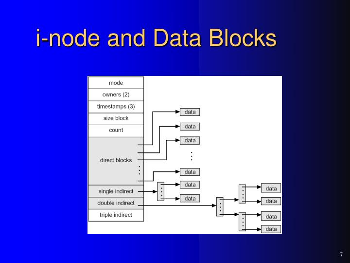 i-node and Data Blocks