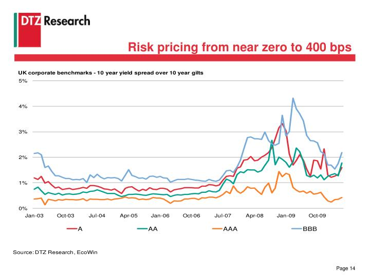 Risk pricing from near zero to 400 bps