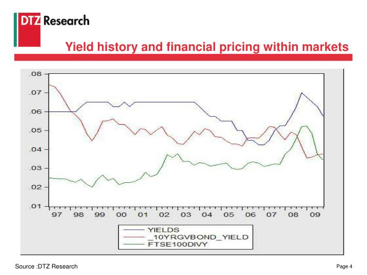 Yield history and financial pricing within markets