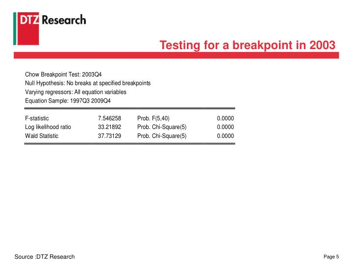 Testing for a breakpoint in 2003