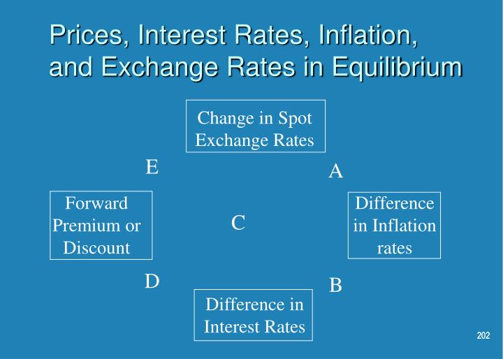 Change in Spot Exchange Rates