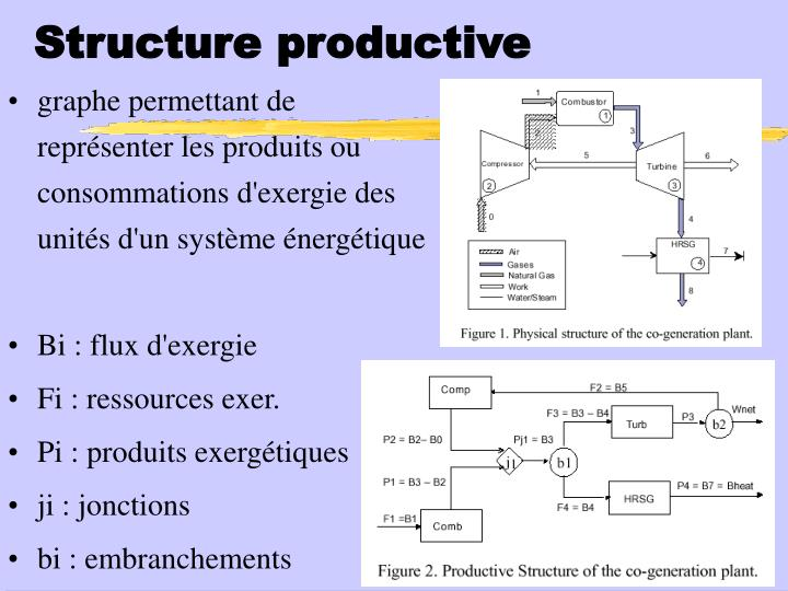 Structure productive