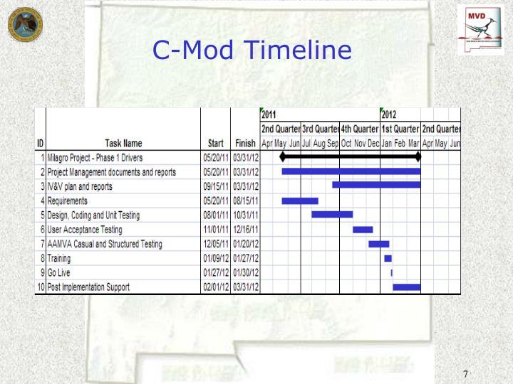 C-Mod Timeline