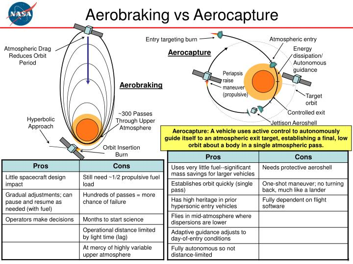 Aerobraking vs aerocapture