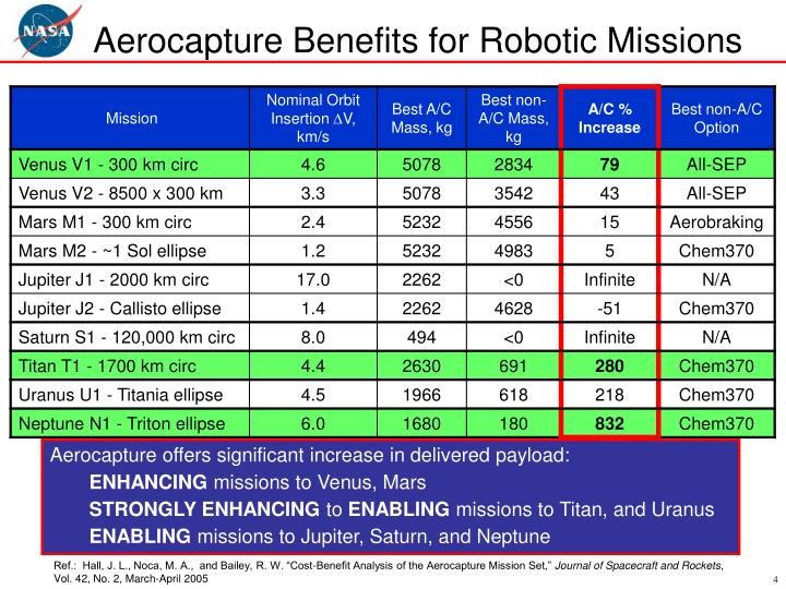 Aerocapture Benefits for Robotic Missions