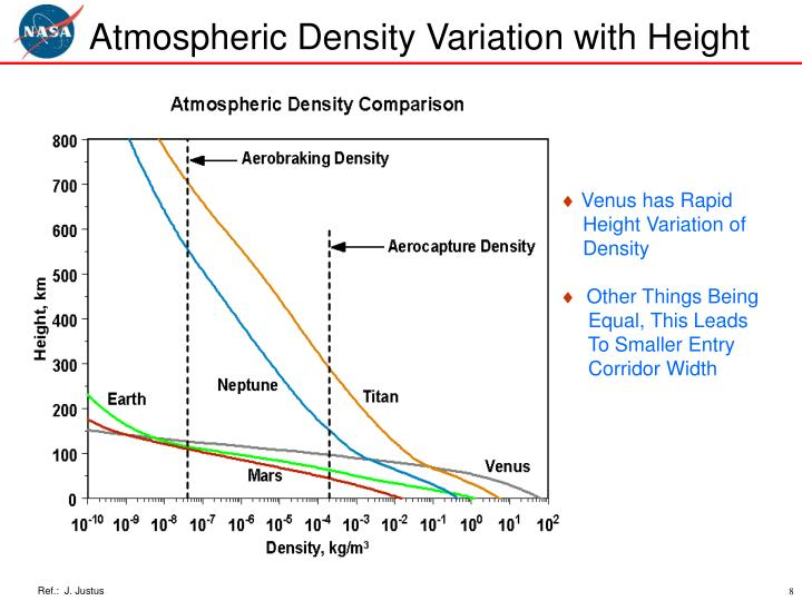Atmospheric Density Variation with Height