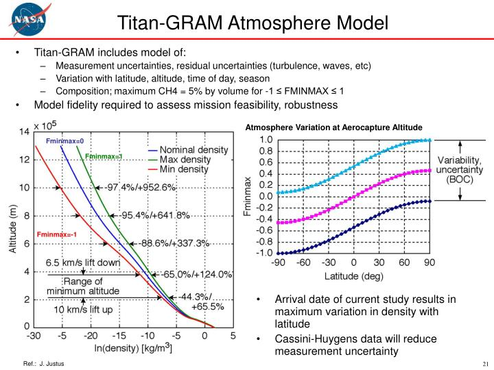 Titan-GRAM Atmosphere Model