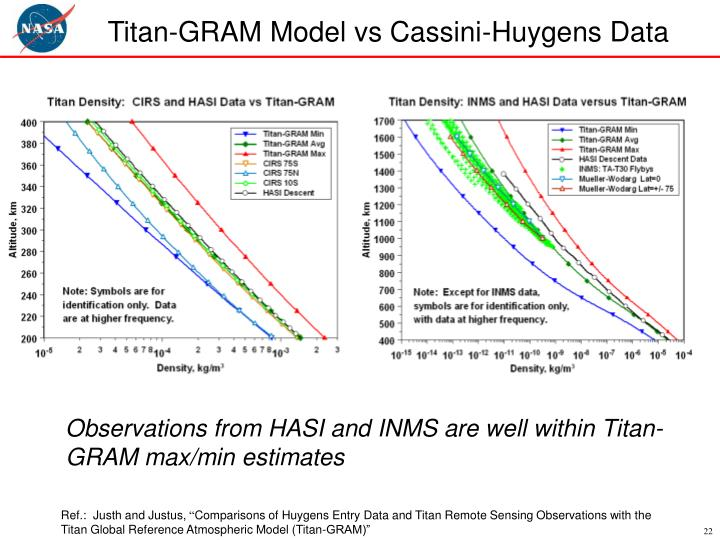 Titan-GRAM Model vs Cassini-Huygens Data
