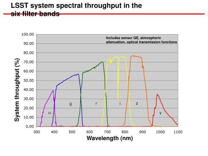 LSST system spectral throughput in the