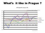 gdp growth across cee