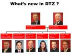 what s new in dtz3