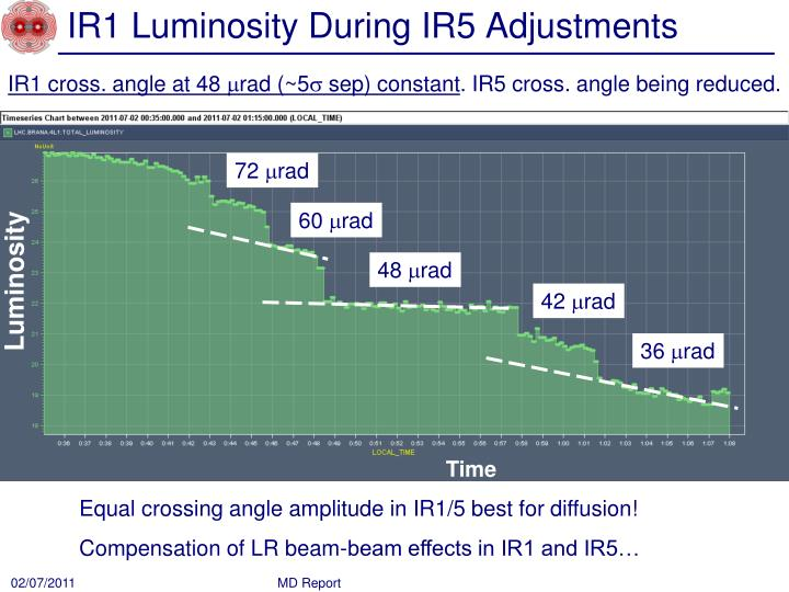 IR1 Luminosity During IR5 Adjustments