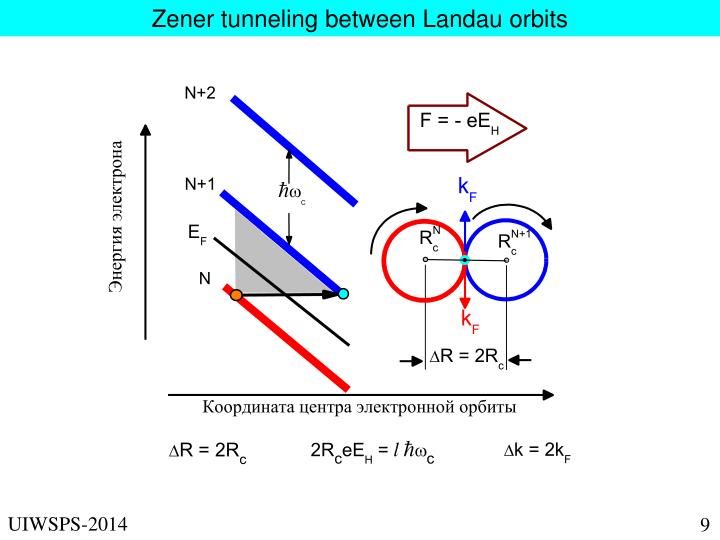 Zener tunneling between Landau orbits