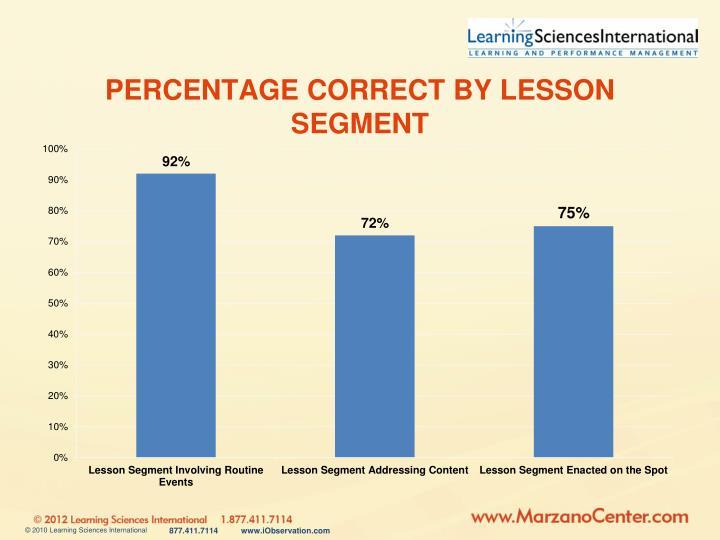 Percentage correct by lesson segment