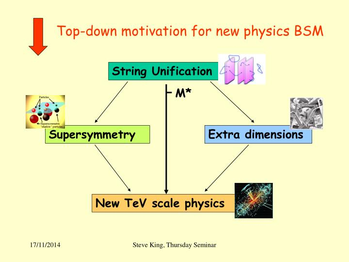 Top-down motivation for new physics BSM