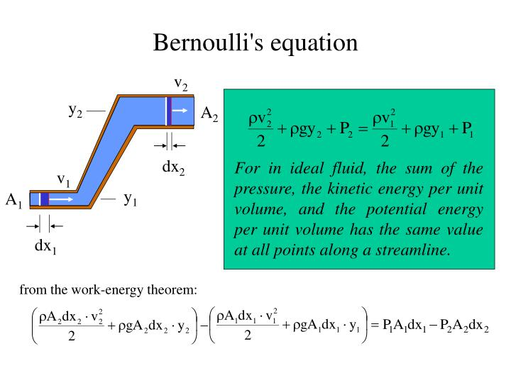For in ideal fluid, the sum of the pressure, the kinetic energy per unit volume, and the potential energy per unit volume has the same value at all points along a streamline