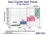 data transfer rate trends pc main memory
