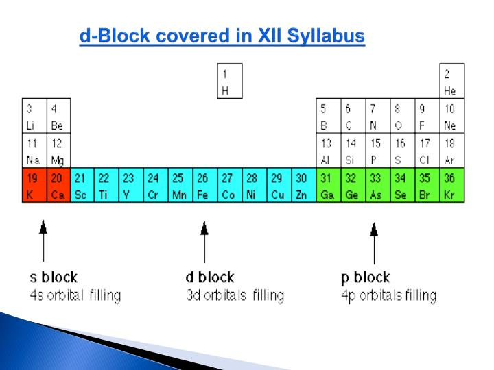 d-Block covered in XII Syllabus