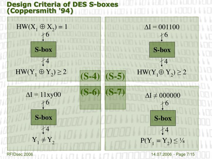 Design Criteria of DES S-boxes