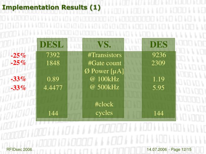 Implementation Results (1)