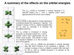 a summary of the effects on the orbital energies