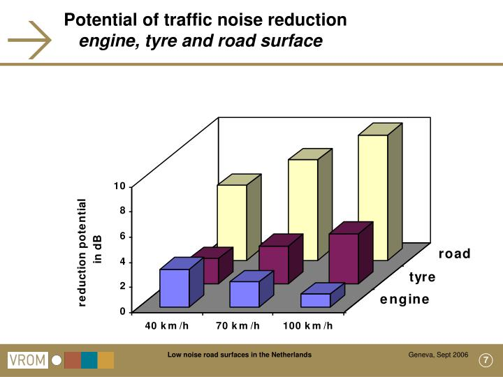 Potential of traffic noise reduction