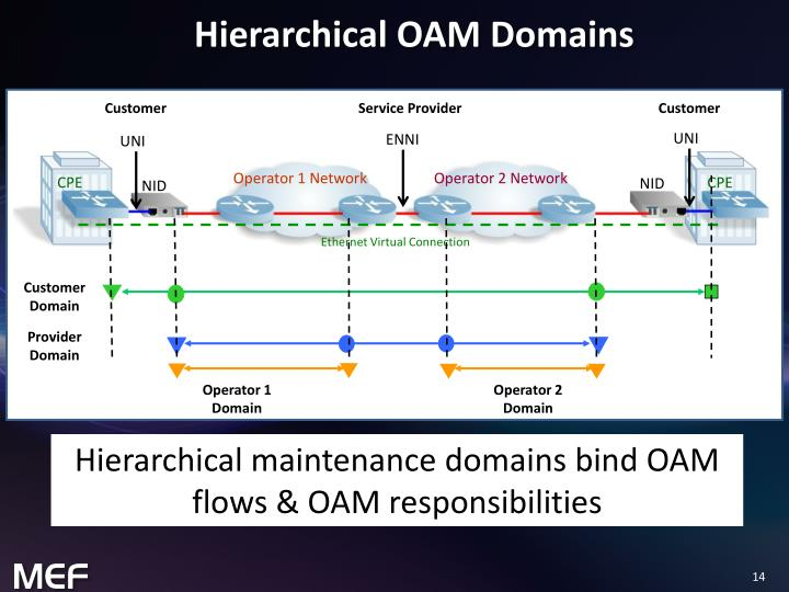 Hierarchical OAM Domains