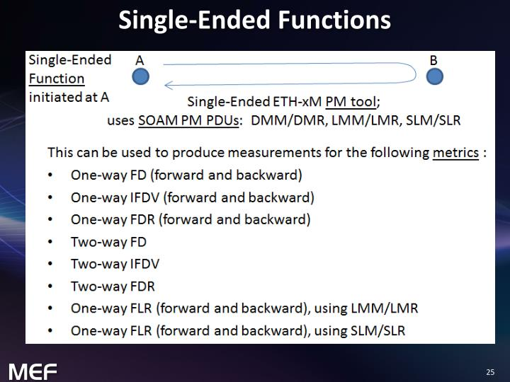 Single-Ended Functions