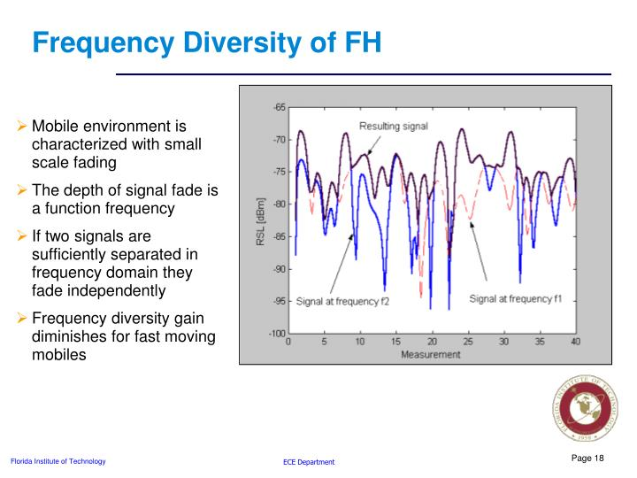 Frequency Diversity of FH