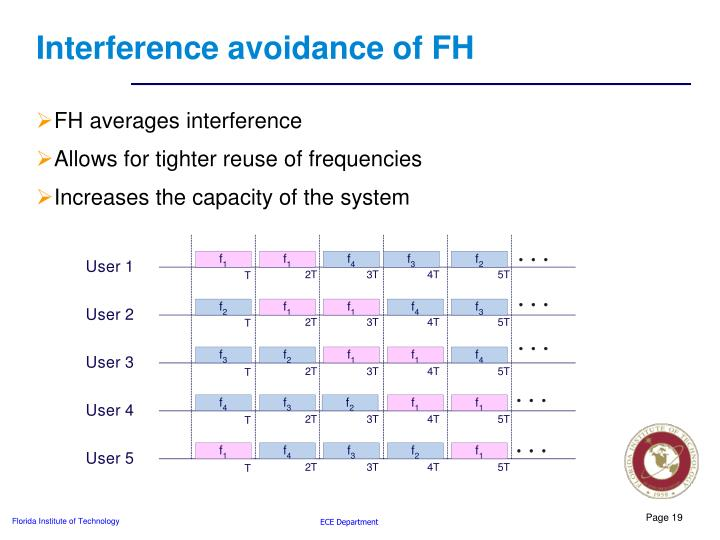 Interference avoidance of FH