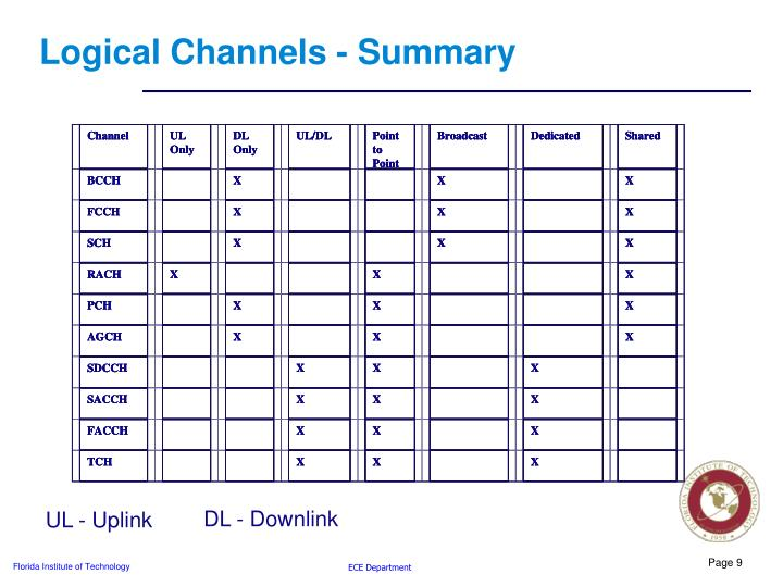 Logical Channels - Summary