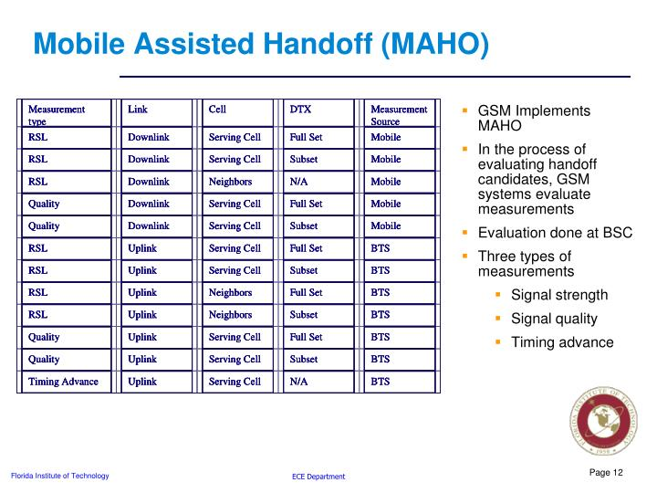 Mobile Assisted Handoff (MAHO)